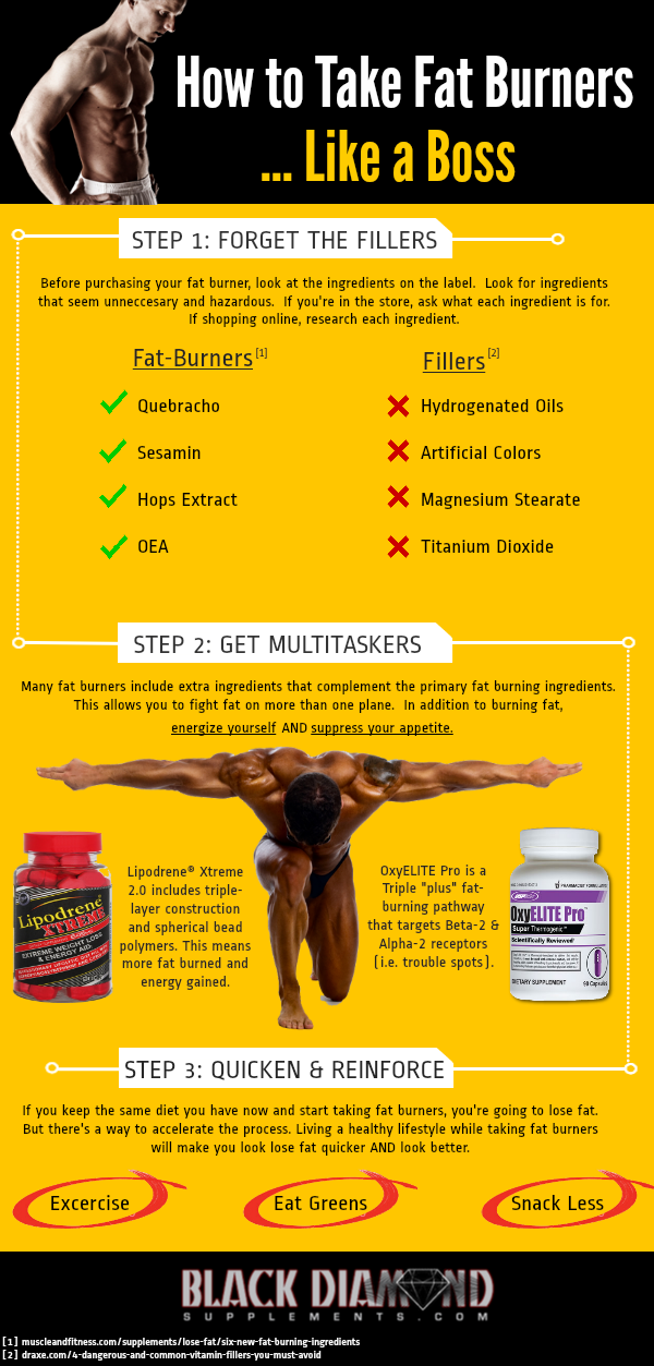 Image of: infographic that describes how to take fat burners
