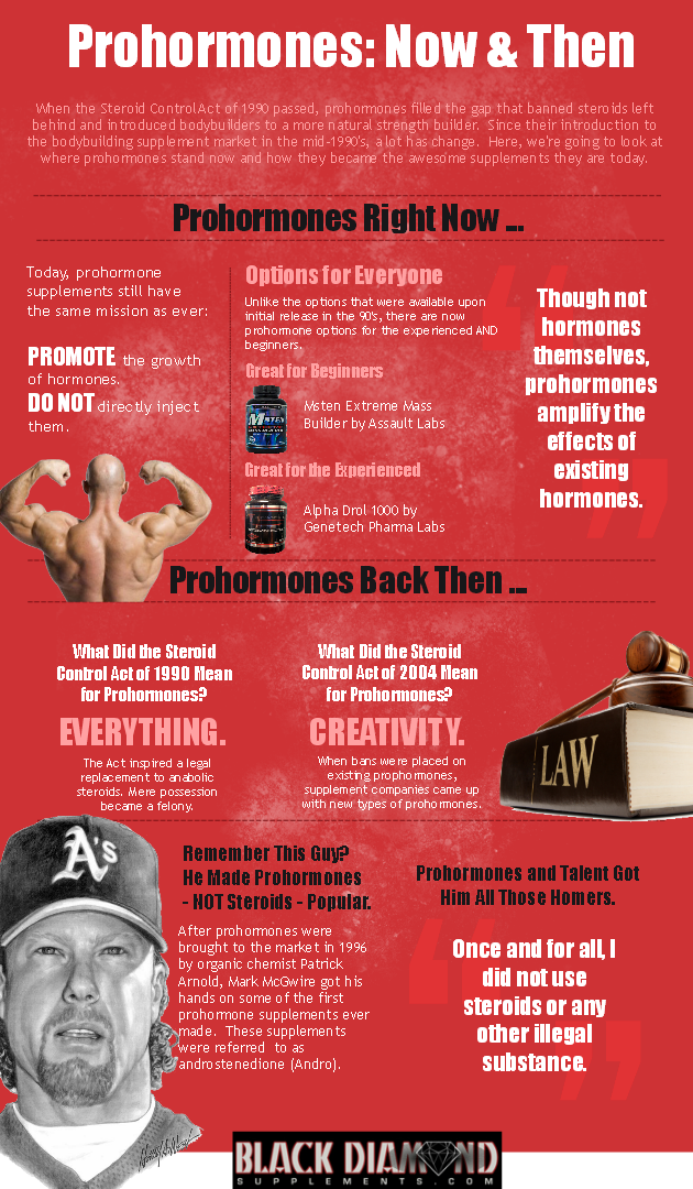 Image of: infographic about the history and current state of prohormone supplements.